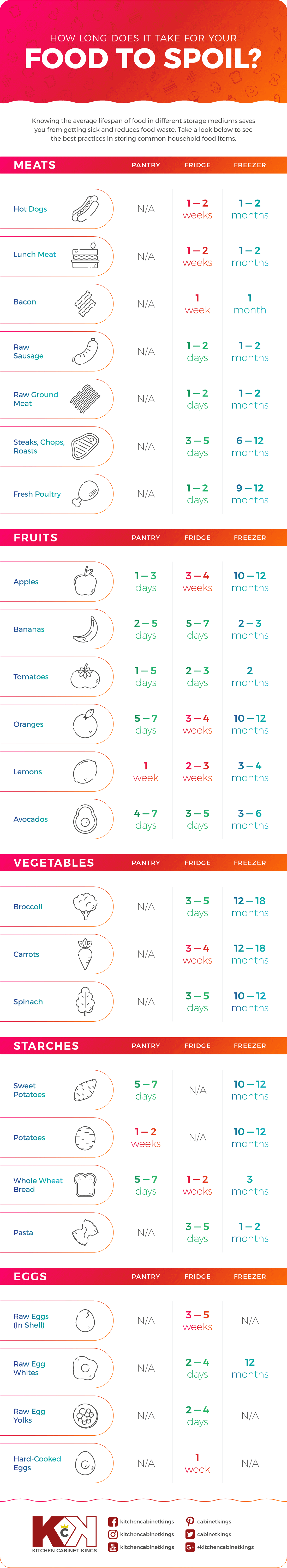 Don't lie to yourself, you know you have let things sit in the fridge until you can no longer tell what they were. It's ok, we've all done it! But don't waste your hard earned money on food by preventing food spoilage with this handy chart! #preventfoodspoilage #savemoneyongroceries #frugalmeals #mealplanning #properfoodstorage #preventingspoilage #howtostorefruitsandvegetables